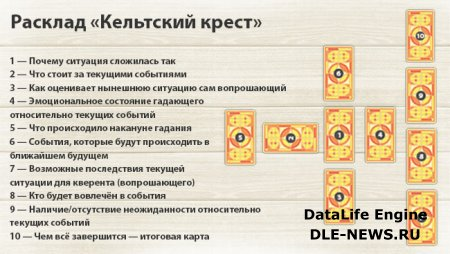 Гадание на картах таро онлайн кельтский крест гаданиена таро в онлайнi