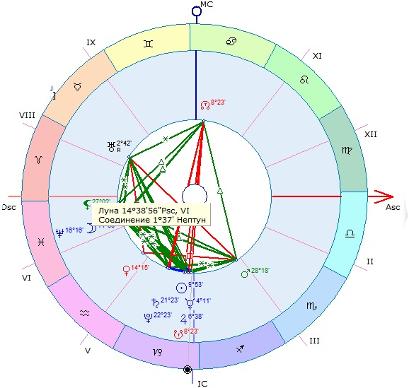 Астрологический прогноз для всех знаков зодиака на 2020 год