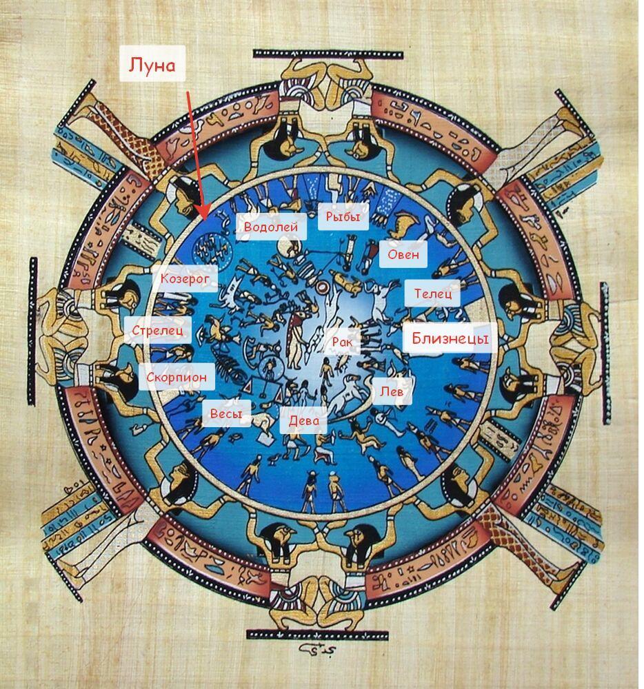 египетский зодиак