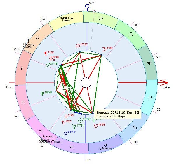Венера в натальной карте