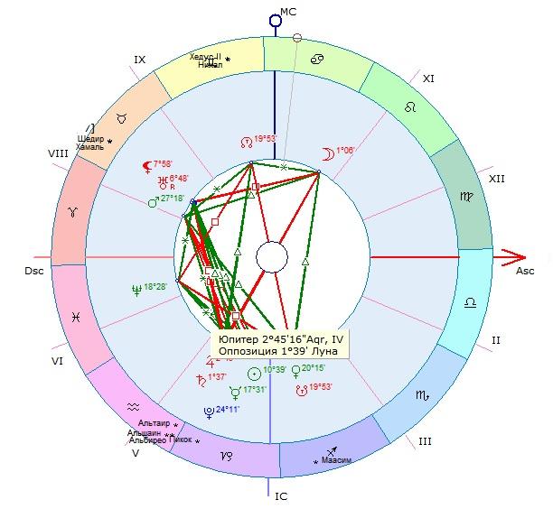 Юпитер в Натальной карте